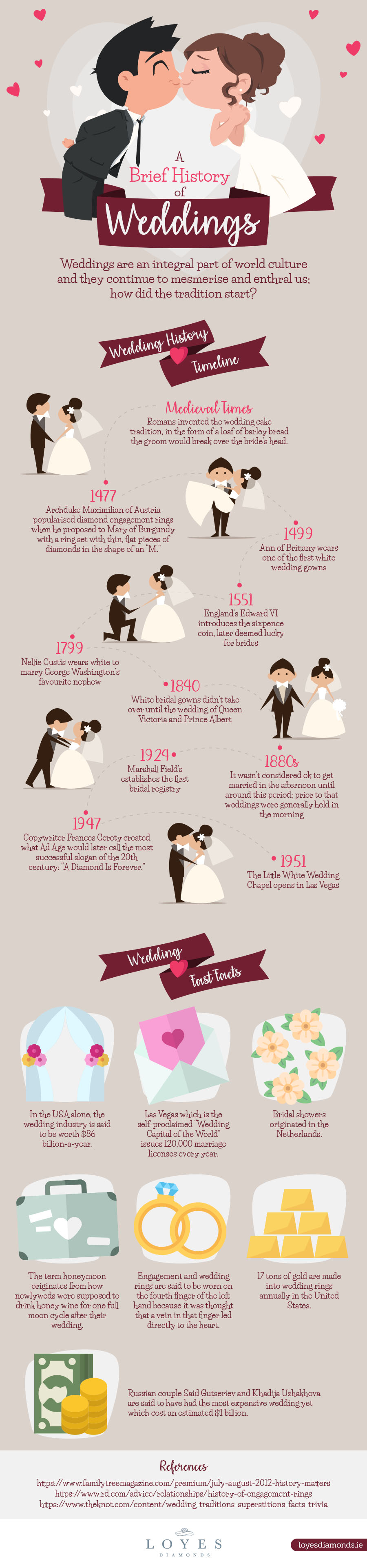 History of Weddings - Infographic