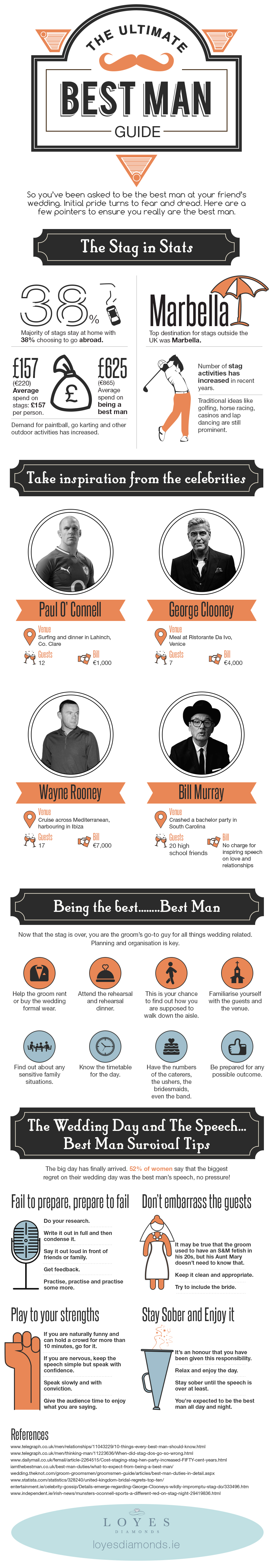 The Best Man – Infographic