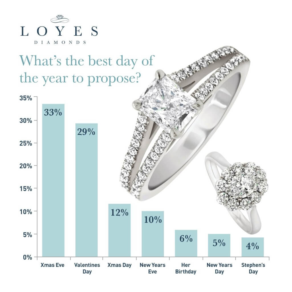 Proposal Ideas – When is the Best Time?