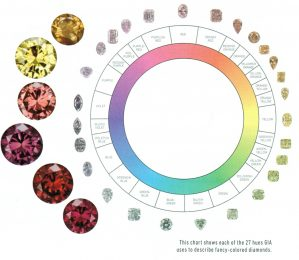 fancy coloured diamond chart