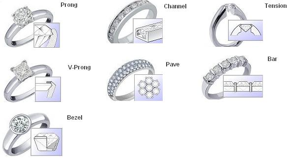 Different Types Of Diamond Ring Settings